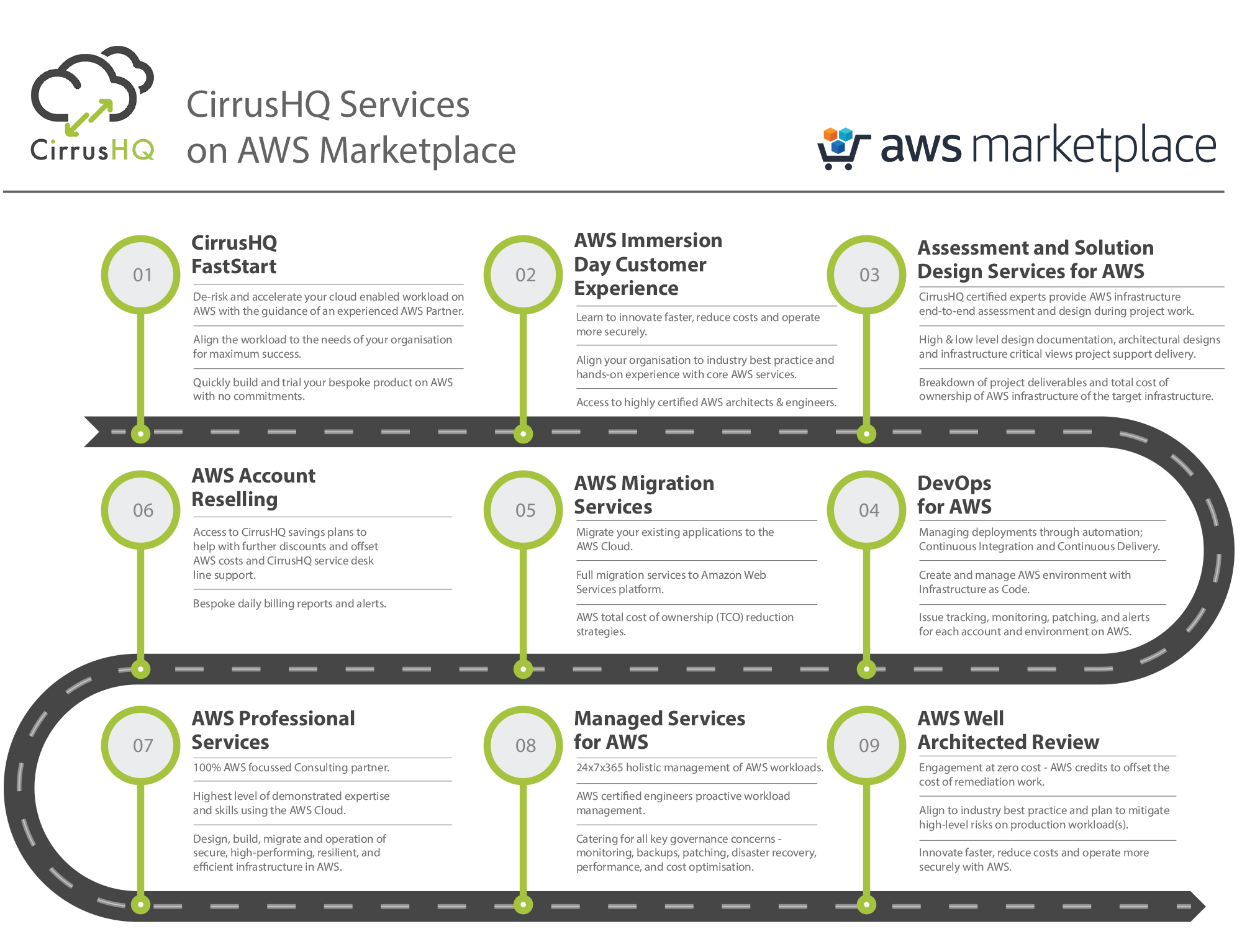 CIRRUSHQ AWS MARKET PLACE SERVICES AND PRODUCTS